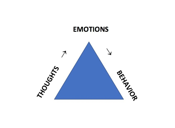 GRAPH - THOUGHTS, EMOTIONS, BEHAVIOR